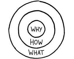Simon-Sinek-Why-How-What
